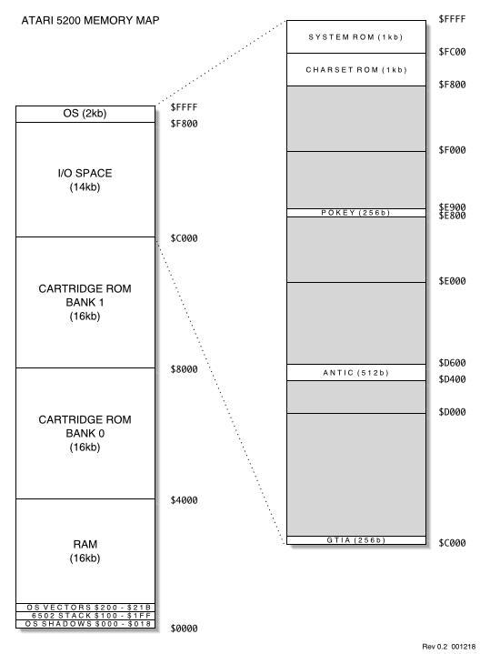 Tim's Atari 2600/5200 Development Resources Page